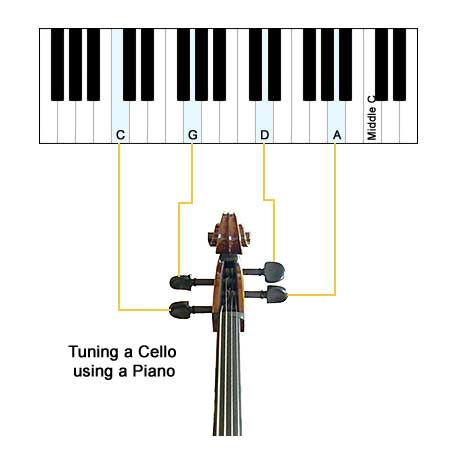 tuning a cello using the piano