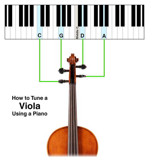 how to tune the viola using a piano