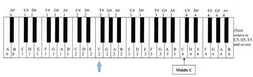 the notes on the piano to tune the autoharp