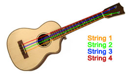 The numbering of the strings on a ukulele