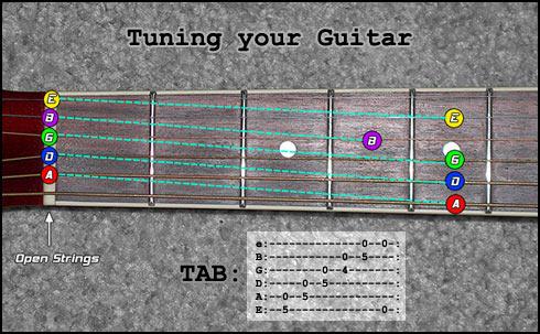 tuning guitar using 5th fret method. Black Bedroom Furniture Sets. Home Design Ideas