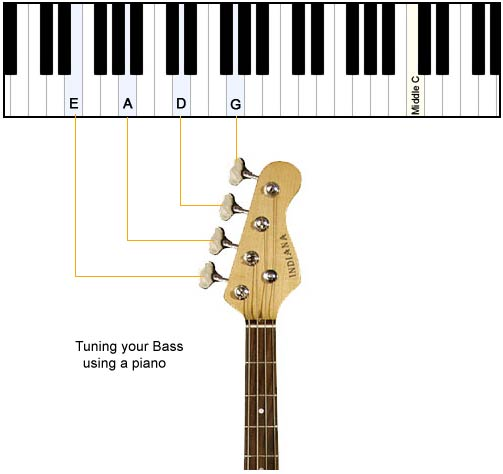 how to tune a bass guitar using a piano get. Black Bedroom Furniture Sets. Home Design Ideas