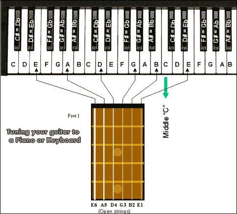 how to tune a guitar using a keyboard or piano. Black Bedroom Furniture Sets. Home Design Ideas
